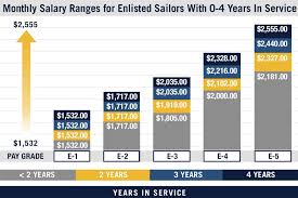 Navy Enlisted Pay Chart Pay Chart For Enlisted Us Navy Servicemembers Military