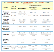 Kilowatt To Amps Chart How To Find Amp Kw Kva Hp In Case Of Dc Ac Ee