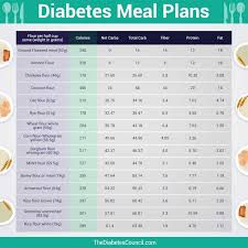 Printable Diabetic Meal Plan Chart Diabetic Meal Plan Chart Beautiful Best Bread For People
