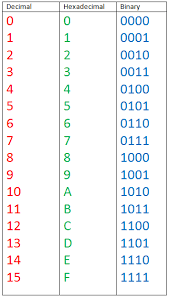 Octal Number Chart Numbering Systems