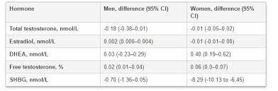 Shbg Levels Chart Vitamin D Modestly Tied To Sex Hormones In Older Population