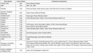 hyundai sonata \u003e\u003e fuse relay panel description fuses how to change fuse in hyundai sonata at 2006 Hyundai Sonata Fuse Box