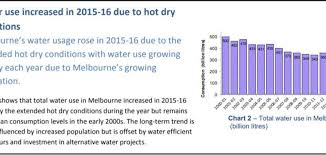 How Much Water Should I Drink A Day Chart Why Sydney Residents Use 30 More Water Per Day Than Melburnians