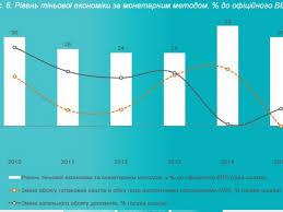 Теневая экономика украины В соответствии с его данными объем украинской теневой экономики превышает 1 трлн грн и составляет 45