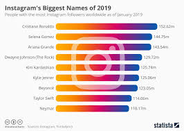 Instagram Followers Chart Chart Instagrams Biggest Names Of 2019 Statista