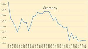 Diesel Engine Oil Consumption Chart A Surprising Look At Oil Consumption Peak Oil Barrel