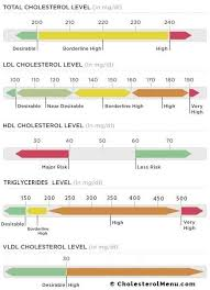 Vldl Cholesterol Levels Chart Pin On Keto Diet