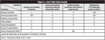 Data Governance Raci Chart Jonline Soft It Governance