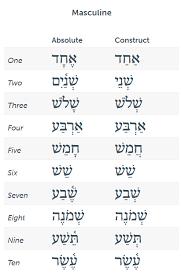 Bible Numerics Chart The Basics Of Hebrew Numbers Zondervan Academic