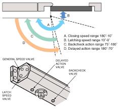 self closing door mechanism. full hydraulic control self closing door mechanism