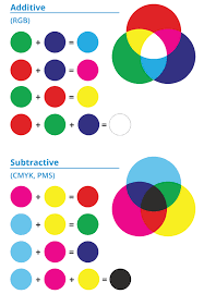 Whats Cmyk Pantone Pms And Rgb Color