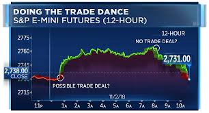 Us Futures Chart Here Are The Three Things Pulling Down The Stock Market Again