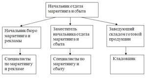 Отчет по практике Готовая работа №777