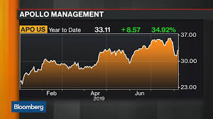 Usd Chart Bloomberg Apo New York Stock Quote Apollo Global Management Inc