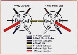 7 wire trailer harness diagram wonderfully chevy 7 way trailer plug 7 wire trailer harness diagram marvelous dodge trailer plug wiring diagram bing images of 7 wire