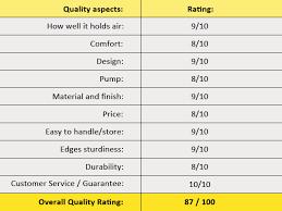 mattress ratings. menta_rating_insta-bed-stow-n-go_air_mattress_updated mattress ratings