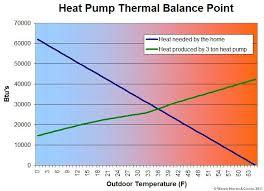 Heat Balance Chart Heat Pump Operation 102 Watkins Blog
