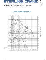 Tadano Model Tt 600xl 60 Ton Capacity Manualzz Com