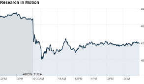 Rim Stock Falls 3 After Playbook Tablet Announcement Sep
