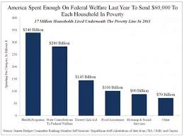 Welfare Chart By State The Fiscal Burden Of The Welfare State A Picture Says A