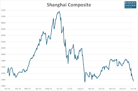 Chinese Stocks Crumble In Late Trade Shanghai Composite