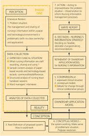 Exploration Of Nurses Information Environment