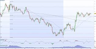 Sterling Gbp Usd Eur Gbp Gbp Nzd And Ftse Updated Charts