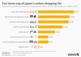 Chart Fun Items Top Of Japans Online Shopping List Statista