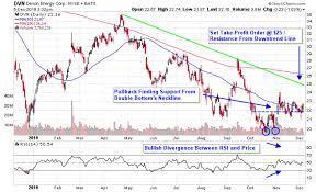 Drop In Crude Stockpiles Fuels Oil Stocks