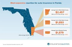 why do florida auto insurance rates vary so much