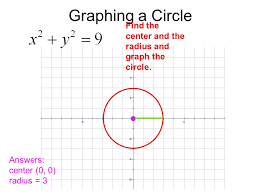 graphing a circle find the center and the radius and graph the circle