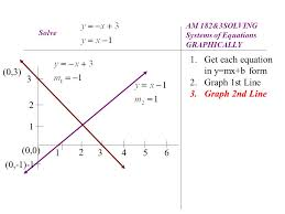 2 3 1 2 4 3 56 0 1 0 3 am 182 3solving systems of equations graphically solve 1 get each equation in y mx b form 2 graph 1st line 3 graph 2nd line
