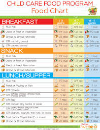 Cacfp Meal Pattern Beauteous 48 Best Photos Of CACFP Meal Pattern Chart CACFP Meal Pattern Food