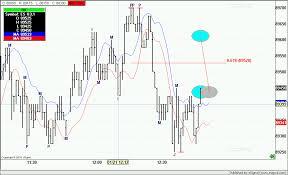Esignal Live Charts Review Esignal Trading Strategies Esignal Charting Software