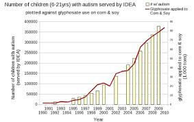 Autism Rise Chart Overview Autism And Vitamin D