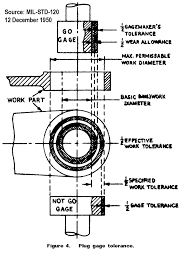 Receiving Gauge Design Method Of Using Gauge Pins Asq