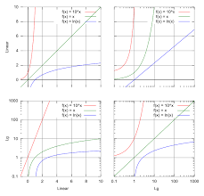Graphs Of Exponential And Logarithmic Functions Boundless