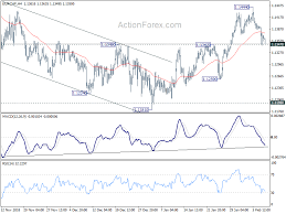 Eurchf Technical Analysis With Chart Todays Forecast