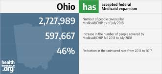 2017 Federal Poverty Level Chart Pdf Ohio And The Acas Medicaid Expansion Eligibility