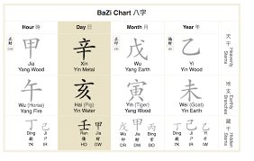 Bazi Chinese Astrology Laurent Langlais