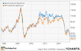 What Low Oil Prices Mean For Ford Motor Company And General