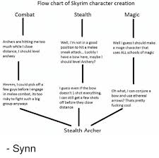 How To Make A Character Chart Flow Chart Of Skyrim Character Creation Stealth Magic Combat