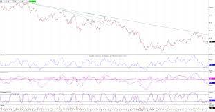 Canadian Dollar 2014 Chart Canadian Dollar Trust Nysearca Fxc Daily Chart 2014 08 13