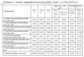 Учет и анализ финансовых результатов торговой организации на  Все разделы Финансовый менеджмент