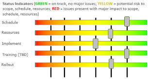 Project Status Chart Excel Project Status Spectrum Chart Excel Dashboard Templates