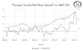 Google Finance Chart Api Using Google Trends To Predict Stocks Seeking Alpha