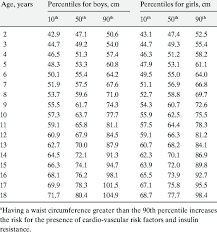Waist Circumference Chart Waist Circumference Percentiles For European American