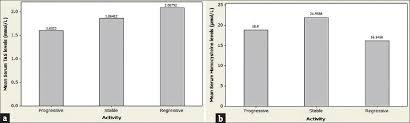 Serum Homocysteine And Total Antioxidant Status In Vitiligo