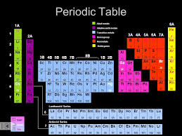 Periodic Table of the Elements Lr 103 No 102 Md 101 Fm 100 Es 99 ...