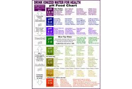 Ph Spectrum Food Chart Us Water Systems Blog Ask The Water Doctor Dont Confuse